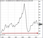 gsci, index, commodities